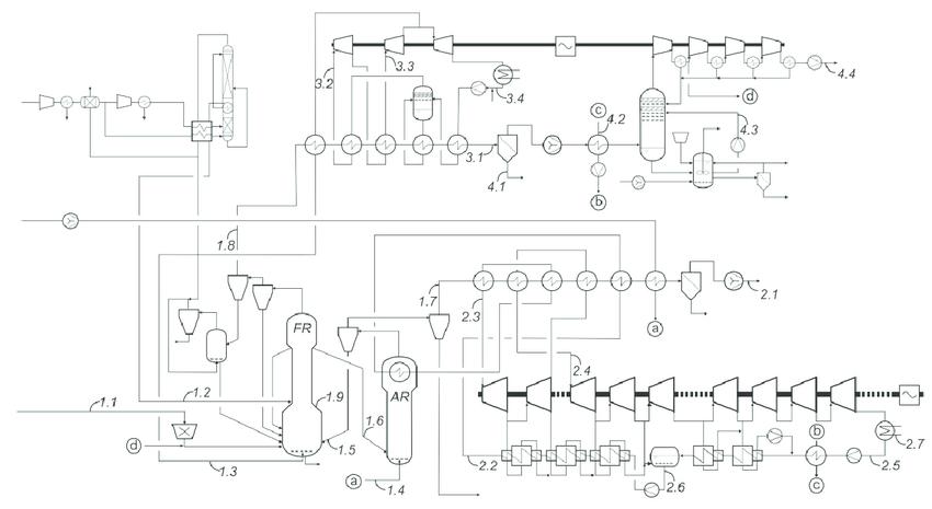 Block flow diagram of coal CLC for electricity generation