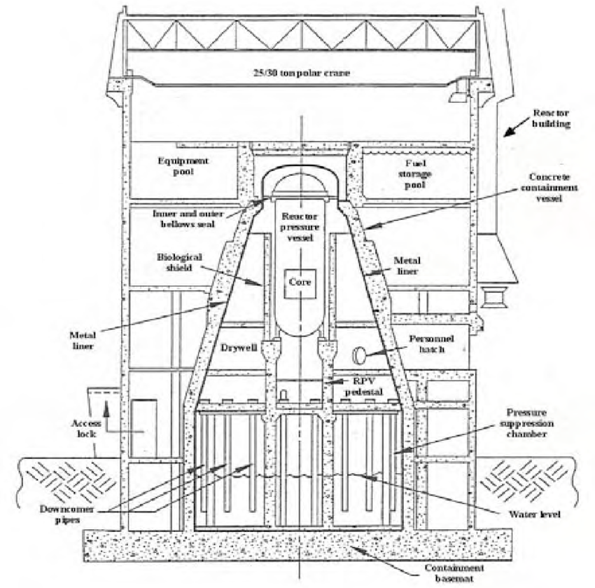 2. BWR Mark II type reinforced concrete containment [13
