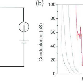 (PDF) Graphene as a Promising Electrode for Low-Current