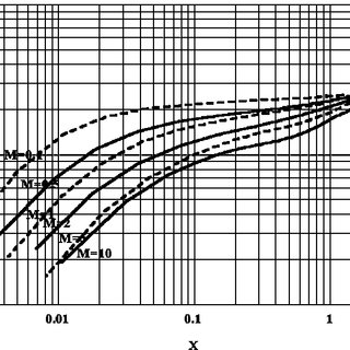 (PDF) Analysis and Interpretation of Water/Oil Ratio in