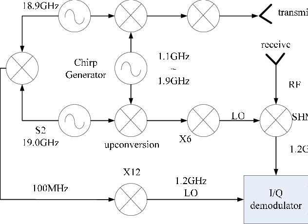 Block diagram of chipper generator PC is utilized to