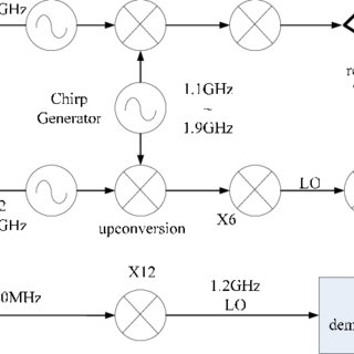 (PDF) High Linearity and Wide-bandwith LFMCW Generator for
