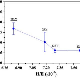 X-ray photoelectron spectroscopy (XPS) spectra of the