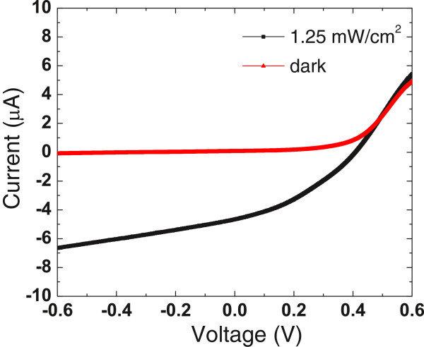Current–voltage (I-V) characteristics of the UV detector ...