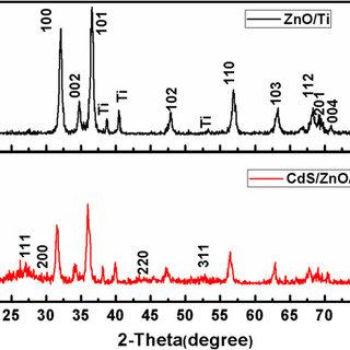 XRD patterns of ZnO nanosheets (black line) and ZnO/CdS