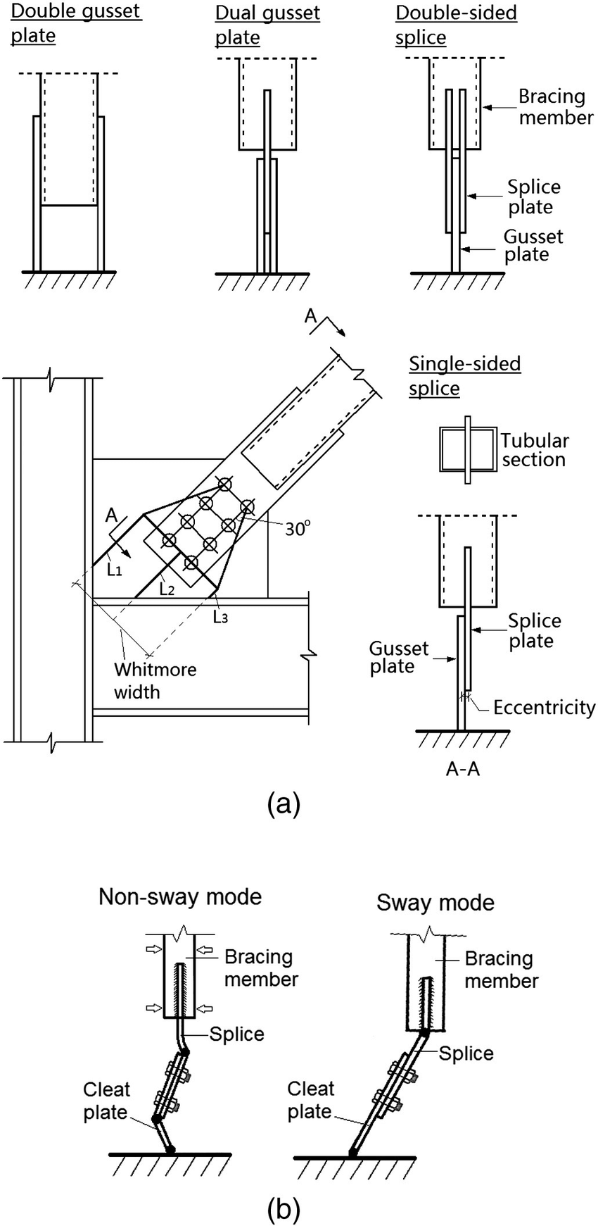 Gusset plate connections: a) common connection types, and
