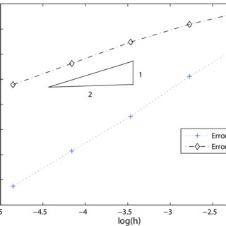 (PDF) Numerical solutions for forward backward doubly