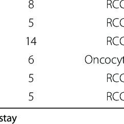 (PDF) Retroperitoneoscopic Laparo-endoscopic Single-site