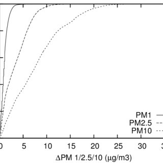 (PDF) An Open Framework for Participatory PM2.5 Monitoring