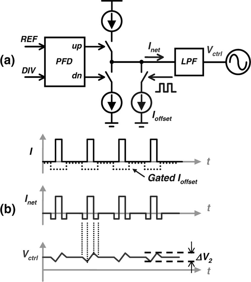 hight resolution of  a pfd cp with a gated offset cp current b