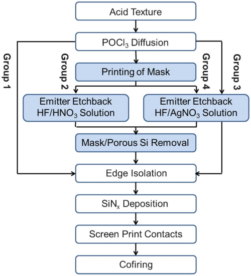 small resolution of process flow diagram for the four groups of mc si solar cells group 1
