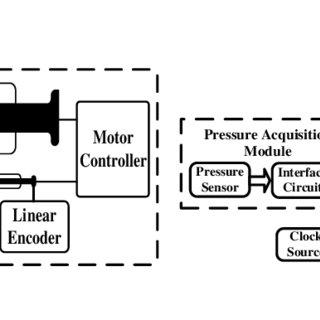 (PDF) High-precision, pressure-driven pump for sub