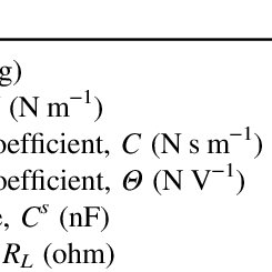 Finite element model of monostable nonlinear piezoelectric