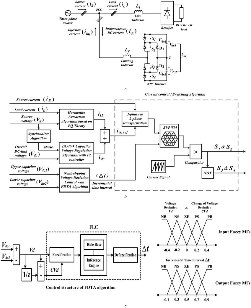 Three-phase three-level SAPF system (a) Circuit diagram