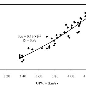 Effect of volume fraction and aspect ratio on compressive