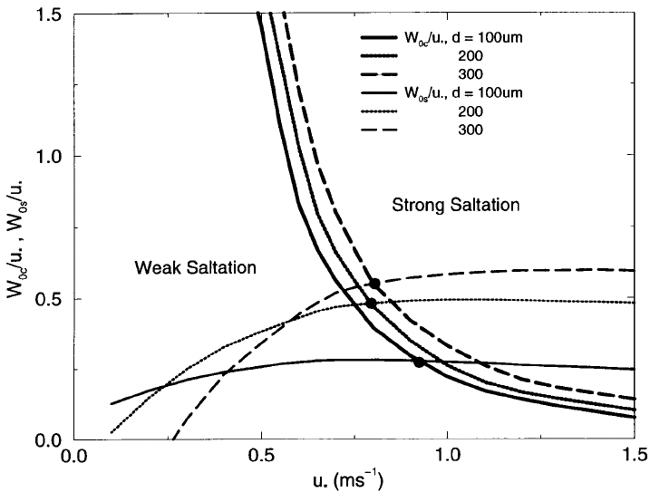 Normalized (with friction velocity) critical lift-off