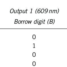 (PDF) Implementation of half adder and half subtractor