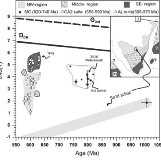 ba eHf(T) versus age diagram showing the results of this