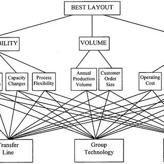 (PDF) An analytic hierarchy process approach to the choice