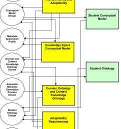 block diagram of the e learning system the three dimensional semantically structured spaces enable [ 850 x 1201 Pixel ]