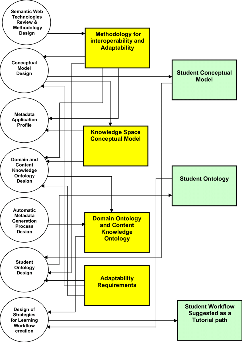 medium resolution of block diagram of the e learning system the three dimensional semantically structured spaces enable