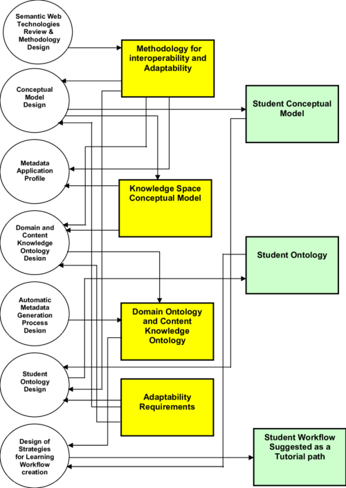 small resolution of block diagram of the e learning system the three dimensional semantically structured spaces enable