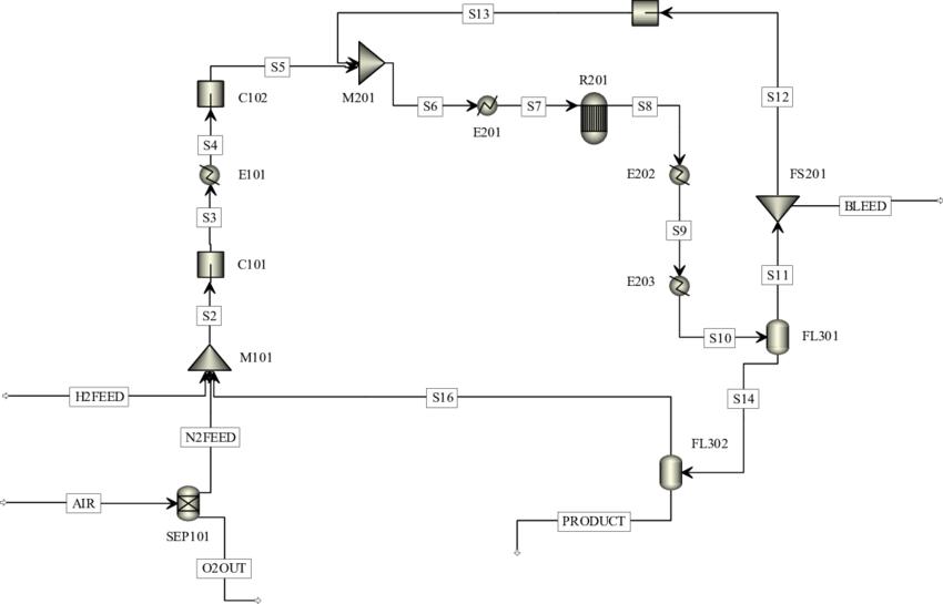 Chemical Process Flow Diagram Online