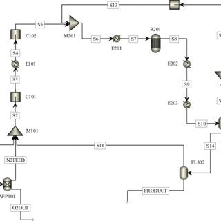 Discounted cash flow diagram for the ammonia plant with