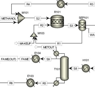 Process flow diagram of the base case biodiesel production