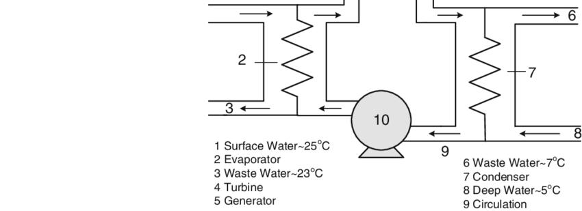 13 Diagram of a closed-cycle ocean thermal energy