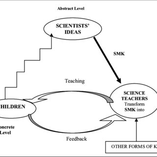 (PDF) THE IMPORTANCE OF MODELLING IN SCIENCE EDUCATION AND