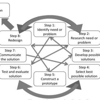 Engineering Design Process (Hynes, et al. 2011, p. 9