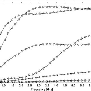 Comparison of sound absorption properties of nonwoven