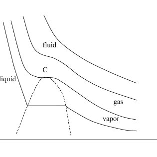 (PDF) supercritical fluids and its applications