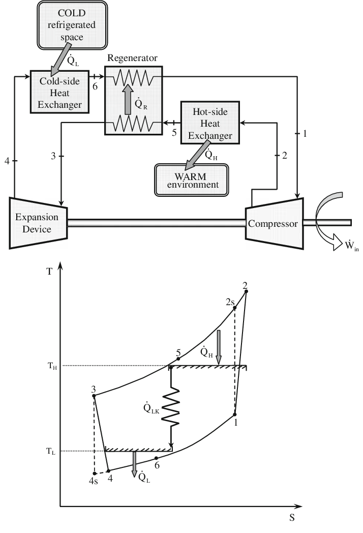 An irreversible regenerative Brayton refrigerator model