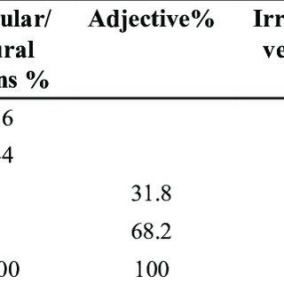 (PDF) Grammar Errors in the Writing of Iraqi English