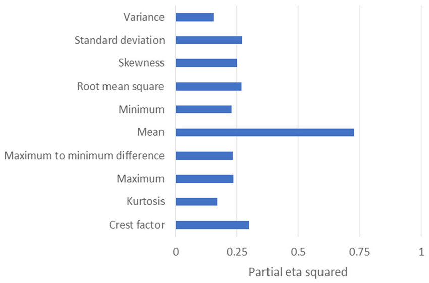 Bar chart for the partial eta squared of all the statistical parameters...   Download Scientific Diagram