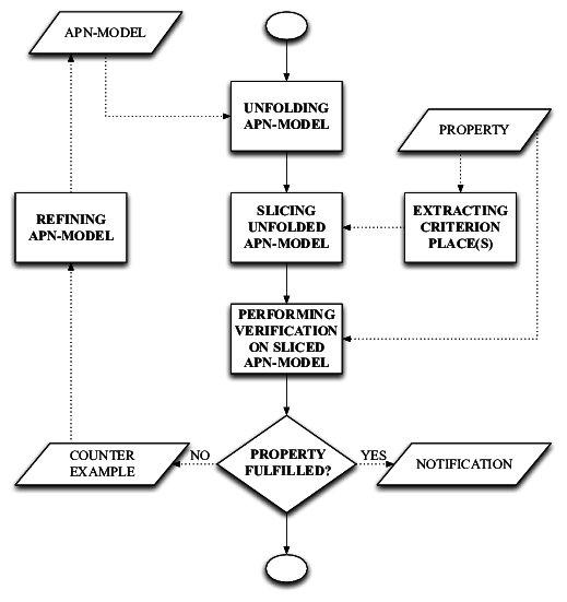 Process Flowchart of slicing based verification of APN