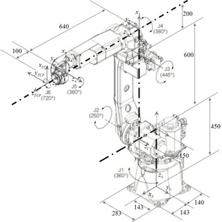Fanuc M-10iA model joint angles TABLE I: THE DH PARAMETERS