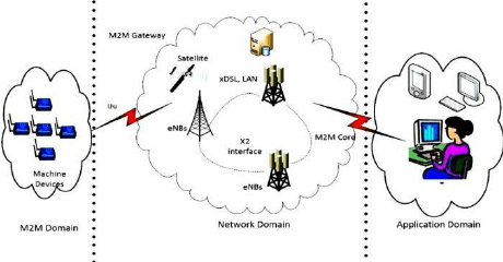 High level architecture for M2M communication system