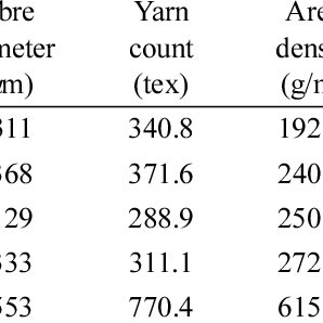 (PDF) Comparison of picture frame and Bias-Extension tests