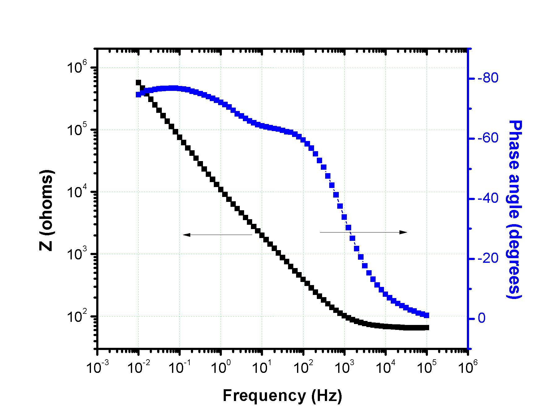 E X 1 Graph