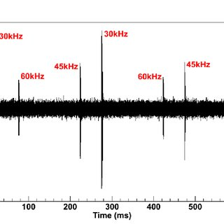 4: The IRIG-B 100 pps timing signal. In 1 second of data