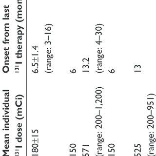 (PDF) Nasolacrimal duct obstruction following radioactive
