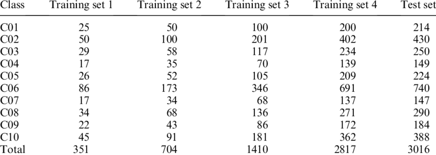 List of classes, training and testing sample sizes used in