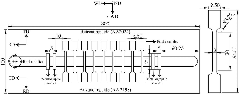(a) Experimental dissimilar friction stir welding process