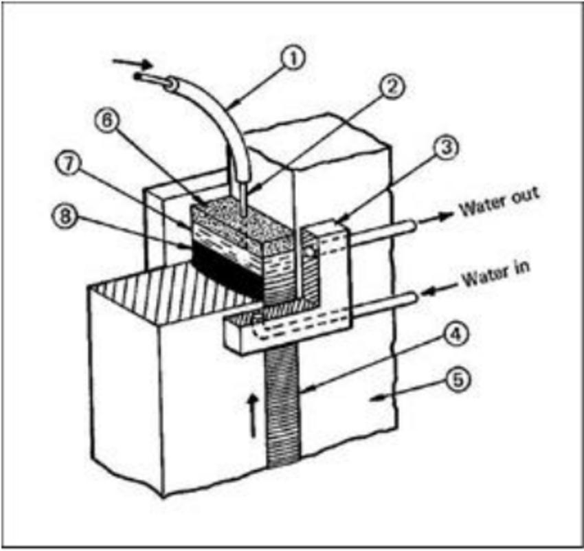 diagram of welding process
