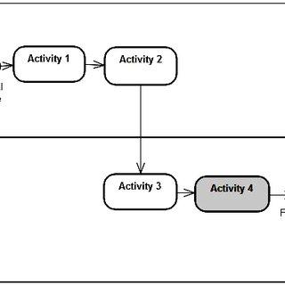 (PDF) A model transformation in model driven architecture