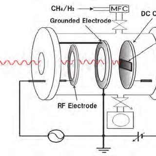 Features of RF-DC plasma. (a) DC voltage and RF power