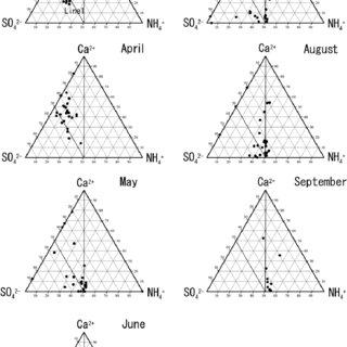 Triangle diagram (Ca 2 þ e SO 2 4 À e NH þ 4 ) of aerosols